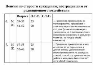 Возраст выхода на пенсию при работе в чернобыльской зоне