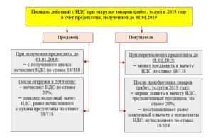 Расчетная ставка ндс в розничной торговле пример 2020 год