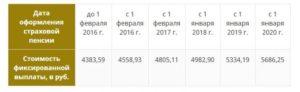 Средняя пенсия в москве в 2020 году 17500 какая в 2020 году