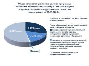 Субсидии на расселение коммунальных квартир в 2020 году спб сумма