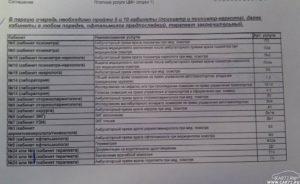 Перечень врачей для медосмотра учителей в школе