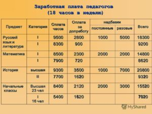 Зарплата учителя 1 категории ставка