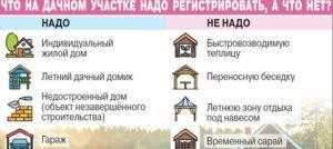 Какие строения на дачном участке подлежат обязательной регистрации в 2020