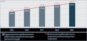 Оплата труда в ржд в 2020