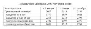 Сколько прожиточный минимум в башкирии на 2020 год на человека