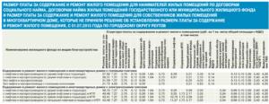 Содержание и ремонт жилого помещения московская область