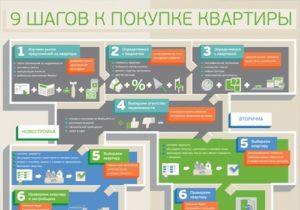 Процедура продажи квартиры шаг за шагом 2020
