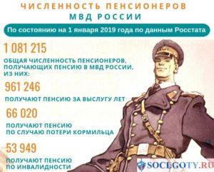 Выплаты по уходу на пенсию сотрудникам полиции в 2020 году