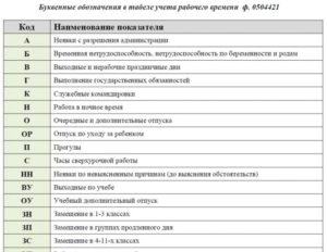 Буквенные обозначения в табеле учета рабочего времени 2020 в ворде