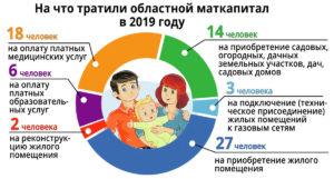 Региональный материнский капитал в кемеровской области в 2020