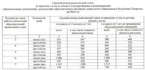 Льготы в оплате за садик в волгоградской области в 2020году