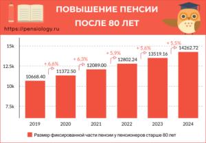 Какая доплата к пенсии после 90 лет в 2020 году