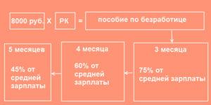 Расчитать пособия по безработице 2020 в украине