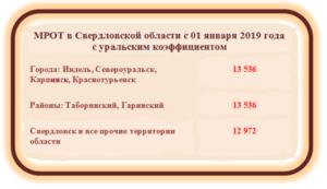 Районный коэффициент для челябинской области 2020