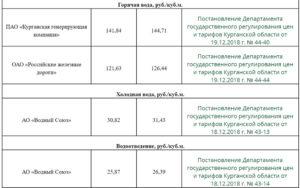 1 куб горячей воды цена новосибирск 2020