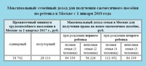 Выплаты при рождении второго ребенка в москве