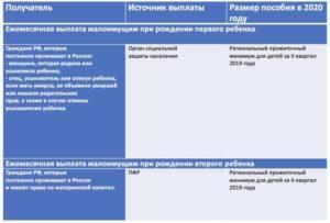 Выплаты малообеспеченным семьям в 2020 году новосибирск
