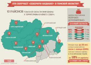 Районный коэффициент в г  томске