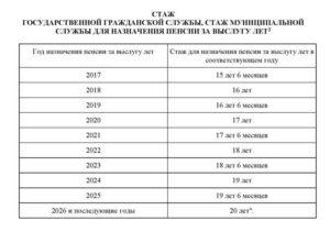 Доплата за выслугу лет муниципальным служащим в 2020 году в костромской области
