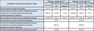 Размер детских пособий до 18 лет малоимущим семьям в 2020 в челябинске