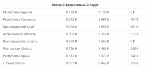 Прожиточный минимум в санкт-петербурге на 2020
