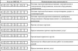 Код основного вида деятельности для ип 2020 для торговли