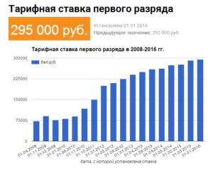 Газпром минимальная тарифная ставка 2020