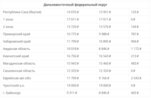 Размер государственной пенсии в 2020году в брянской области
