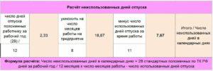 Онлайн калькулятор компенсации отпуска при увольнении с отработанными днями 2020