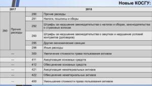 Об отражении в бюджетном учете расходов по установке системы пожарной сигнализации 2020 год