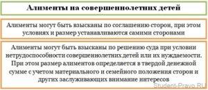 До скольки лет платят алименты в беларуси если ребенок учится