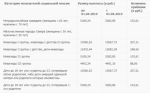 Размер пенсии по потере кормильца в москве в 2020