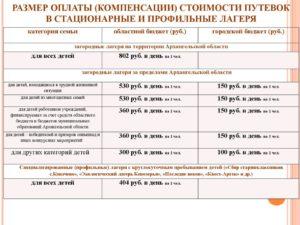Документ компенсация за отдых в лагере в ленинградской области