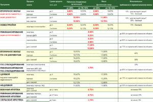 Возмещение процентов по ипотеки сотрудникам статьи расходов в 2020 году