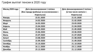 График финансирования пособий в волгоградской обл в 2020