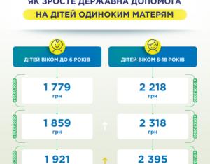 Новый закон о пособиях матери одиночки 2020 казахстан