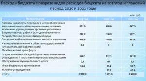 Вид расходов 112 в 2020