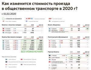 Школьный проездной стоимость 2020 москва