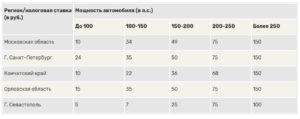 До какого числа надо оплатить транспортный налог за 2020 год
