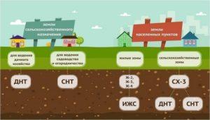 Как начать строительство дома на землях сельхозназначения под дачное строительство в 2020 году