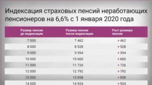 Льготы пенсионерам в хмао в 2020 году