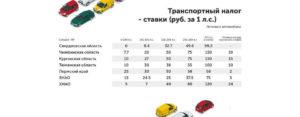 Транспортный налог в самарской области на 2020 год для юридических лиц