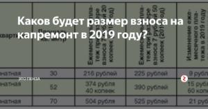 Какой тариф за капремонт в московской области для новостроек
