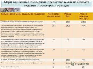 Компенсация коммунальных услуг педагогическим работникам проживающим в сельской местности косгу 2020