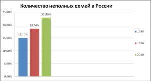 Количество семей в россии 2020 статистика