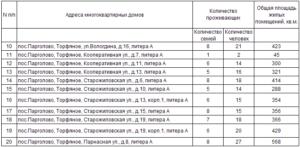 Расселение домов в санкт-петербурге 2020 список