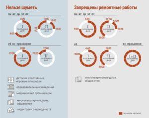 Режим тишины в московской области 2020 многоквартирные дома время
