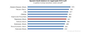 Величина прожиточного минимума в башкирии на 2020 году