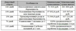 Декретные выплаты в 2020 минимальная