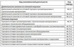 Коды оквэд длы продажи пиломатериалов в 2020 году